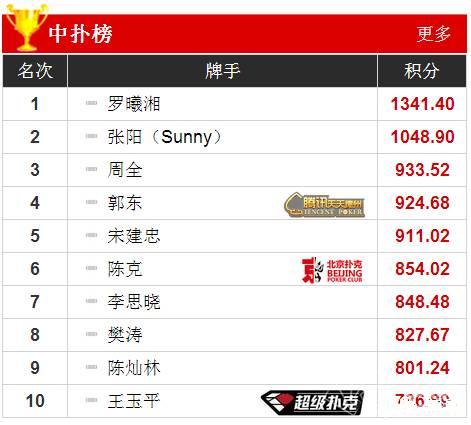 中国德扑职业选手排名