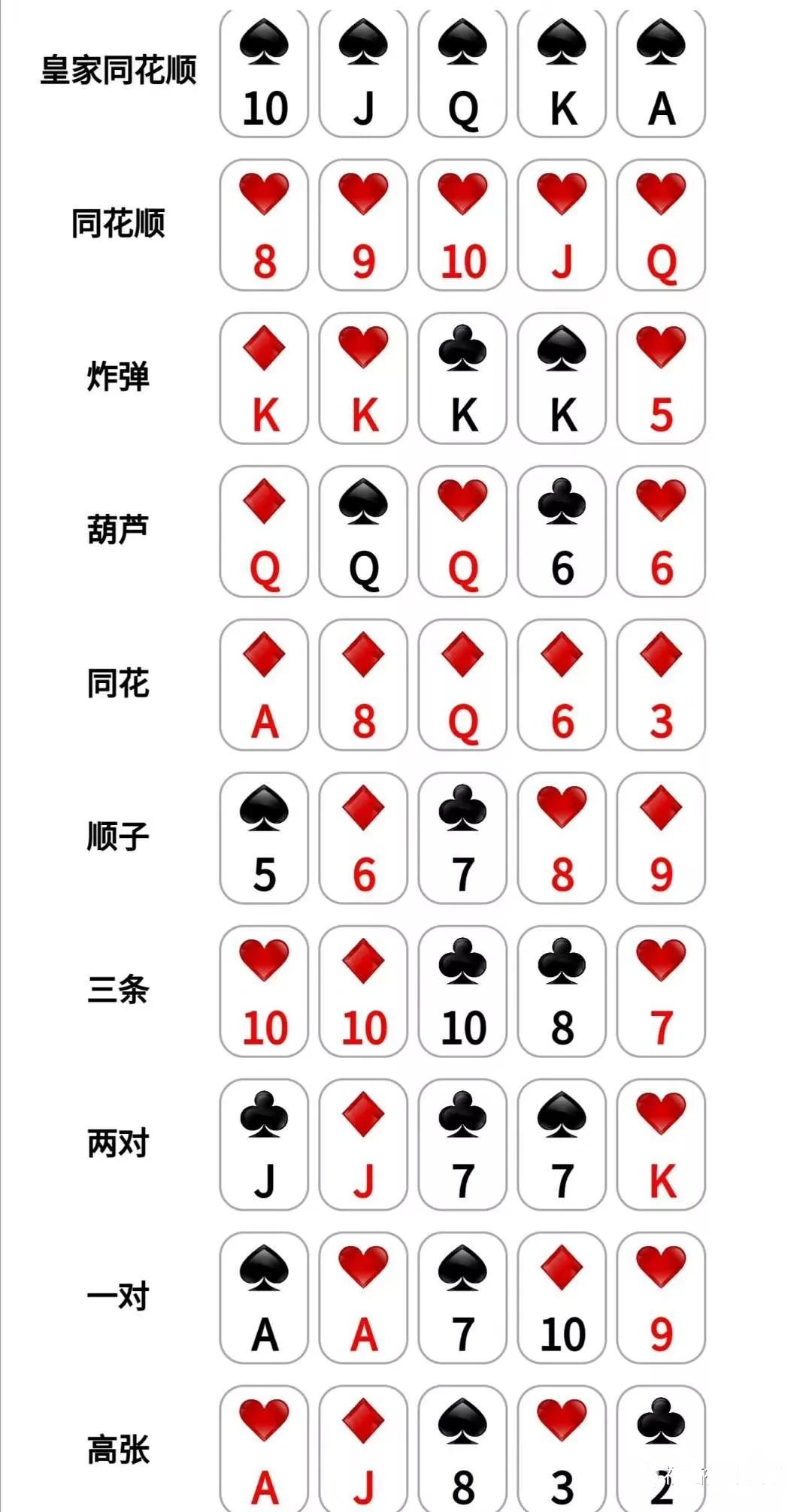 德州扑克规则图解